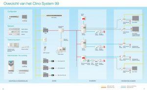 Clino System 99